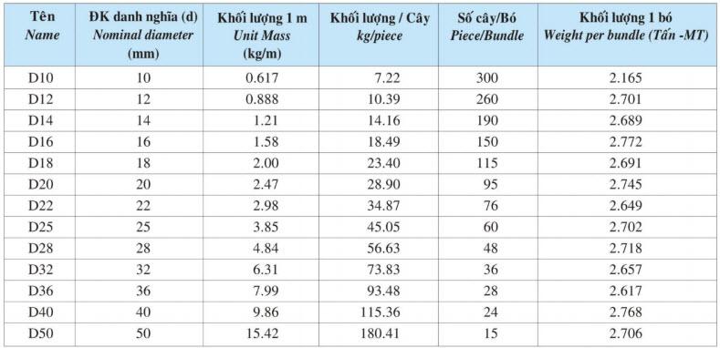 bảng trọng lượng thép gân Việt Nhật