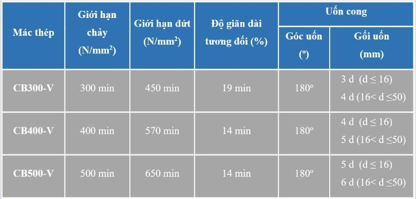 Đặc tính cơ lý thép pomina